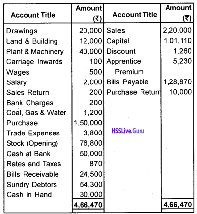 Plus One Accountancy Chapter Wise Questions and Answers Chapter 8 Financial Statements – I & Financial Statements – II 43