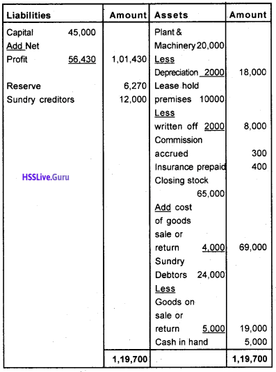 Plus One Accountancy Chapter Wise Questions and Answers Chapter 8 Financial Statements – I & Financial Statements – II 33