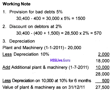 Plus One Accountancy Chapter Wise Questions and Answers Chapter 8 Financial Statements – I & Financial Statements – II 29