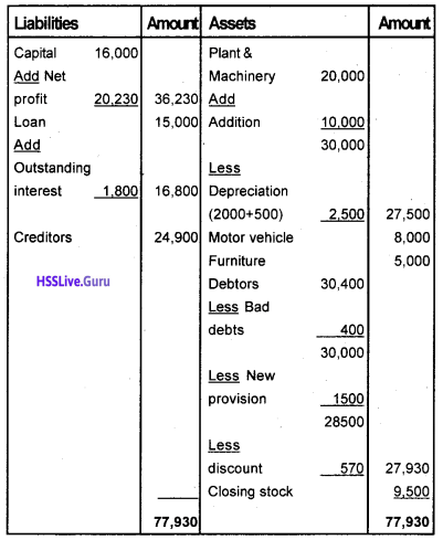 Plus One Accountancy Chapter Wise Questions and Answers Chapter 8 Financial Statements – I & Financial Statements – II 28