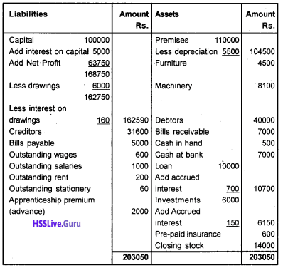 Plus One Accountancy Chapter Wise Questions and Answers Chapter 8 Financial Statements – I & Financial Statements – II 37