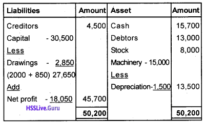 Plus One Accountancy Chapter Wise Questions and Answers Chapter 9 Accounts from Incomplete Records 31
