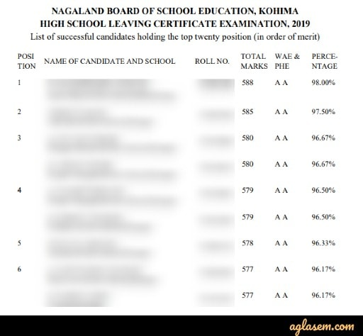 NBSE HSLC Class 10th Result