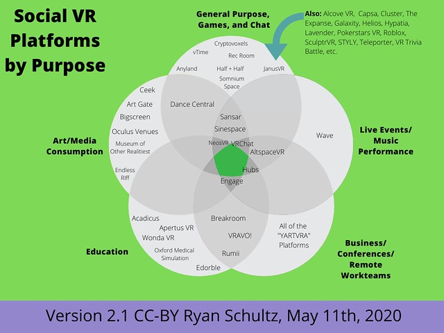 Social VR Platforms by Purpose (Version 2.1)