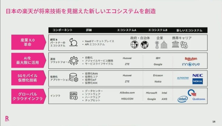 NIKKEI CHANNEL _ 世界デジタルサミット2020 -5G and NEXT- - Google Chrome 2020_06_08 16_12_07