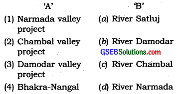 GSEB Solutions Class 10 Social Science Chapter 11 India Water Resources 6