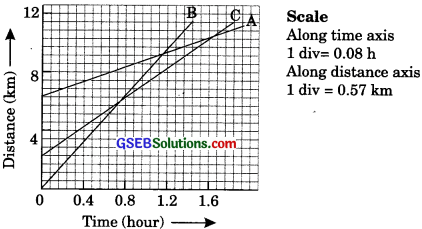 GSEB Solutions Class 9 Science Chapter 8 Motion - 11