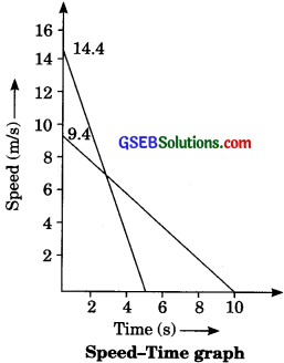GSEB Solutions Class 9 Science Chapter 8 Motion - 10