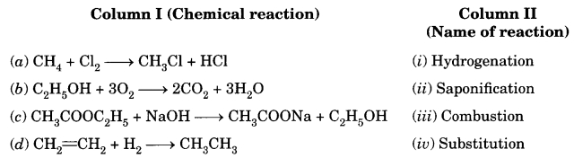 MCQ Questions for Class 10 Science Chapter 4 Carbon and Its Compounds with Answers 8