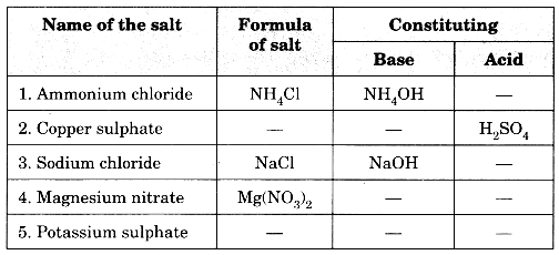 Acids, Bases and Salts Class 10 Extra Questions with Answers Science Chapter 2, 15