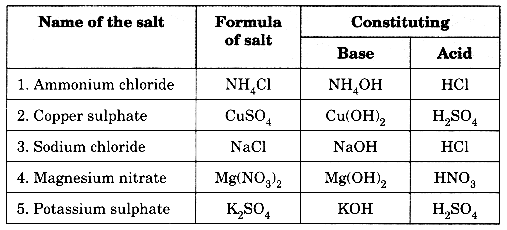 Acids, Bases and Salts Class 10 Extra Questions with Answers Science Chapter 2, 16