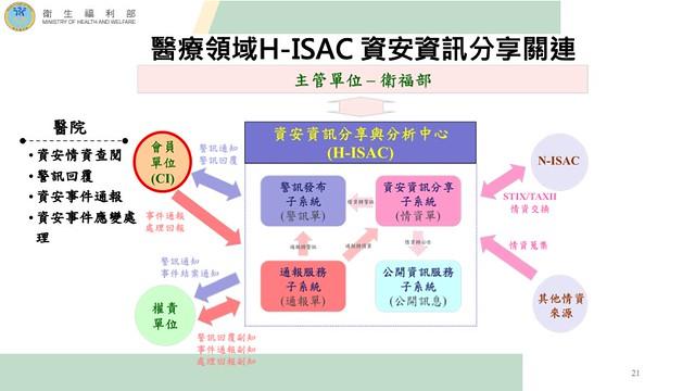 衛生福利部建立醫療領域的資安情資分享中心H-ISAC並鼓勵醫療院所加入資訊共享與聯防。