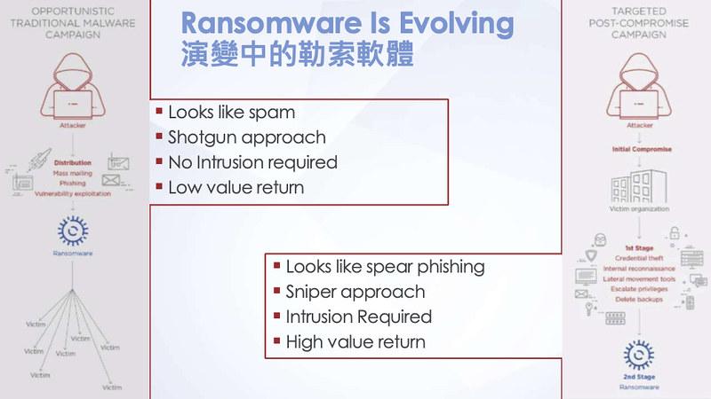勒索軟體已從廣散隨機的亂槍打鳥,逐漸進化成精準鎖定高報酬目標而後發動攻擊。