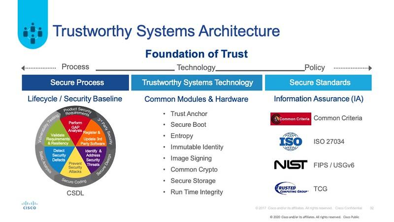 打造可信賴的系統架構包含三大面向,即程序、技術,以及政策,政策為合乎依循各類型資安規範。
