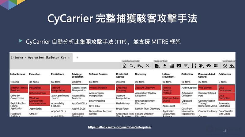 分析駭客集團完整的入侵技法與程序(TTP),並以MITRE ATT&CK攻擊框架的方式表達。