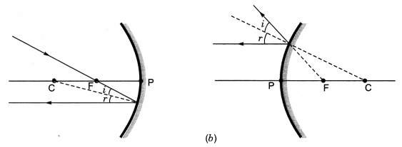 Light Reflection and Refraction Class 10 Extra Questions with Answers Science Chapter 10, 31