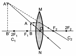 Light Reflection and Refraction Class 10 Extra Questions with Answers Science Chapter 10, 38