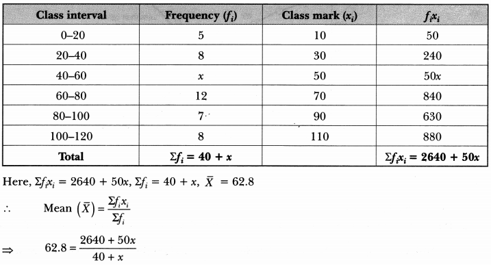 Statistics Class 10 Extra Questions Maths Chapter 14 with Solutions Answers 33