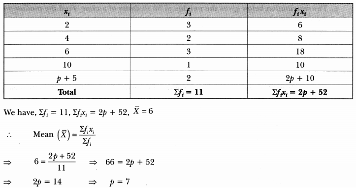 Statistics Class 10 Extra Questions Maths Chapter 14 with Solutions Answers 15