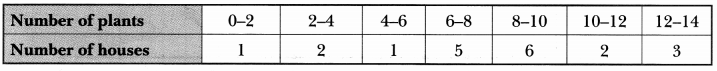 Statistics Class 10 Extra Questions Maths Chapter 14 with Solutions Answers 41
