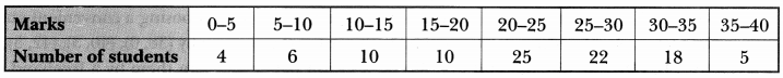 Statistics Class 10 Extra Questions Maths Chapter 14 with Solutions Answers 34