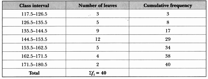 Statistics Class 10 Extra Questions Maths Chapter 14 with Solutions Answers 24