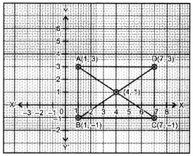 Coordinate Geometry Class 9 Extra Questions Maths Chapter 3 with Solutions Answers 4