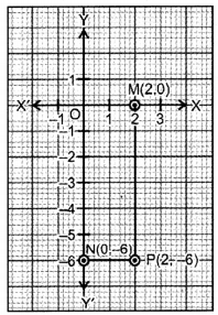 Coordinate Geometry Class 9 Extra Questions Maths Chapter 3 with Solutions Answers 11