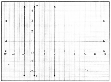 Linear Equations for Two Variables Class 9 Extra Questions Maths Chapter 4 with Solutions Answers 1