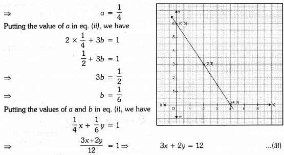 Linear Equations for Two Variables Class 9 Extra Questions Maths Chapter 4 with Solutions Answers 2