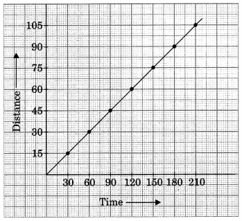Motion and Time Class 7 Extra Questions and Answers Science Chapter 13 4
