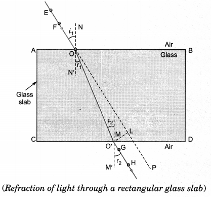 Light Reflection and Refraction Class 10 Notes Science Chapter 10 22