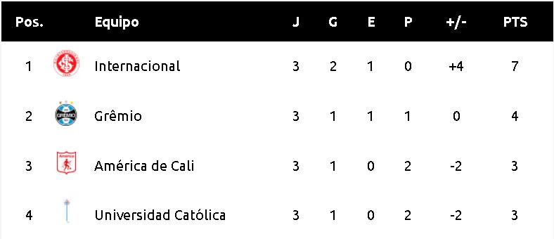 Screenshot_2020-09-16 Fase de Grupos - Posiciones y estadísticas Copa Libertadores
