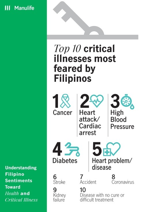 Manulife Health Study Infographics4