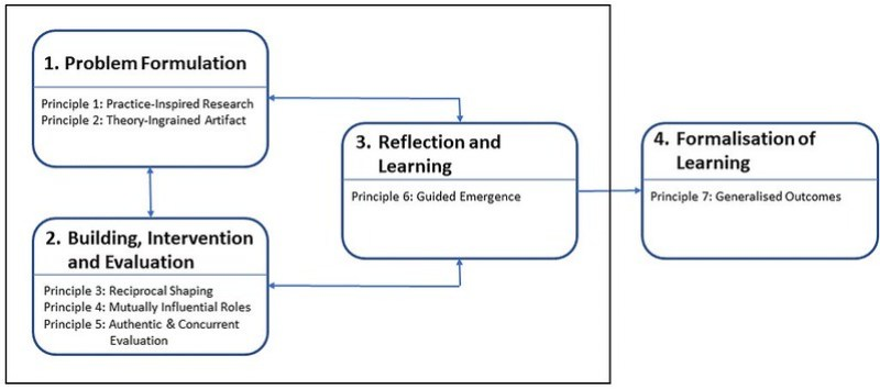 Action Design Research Method: Stages and Pinciples