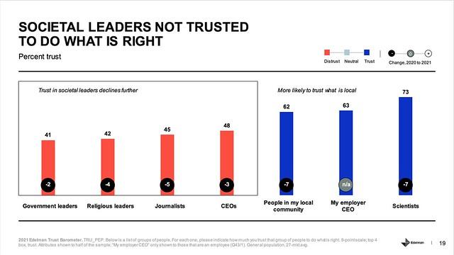Societal leaders not trusted