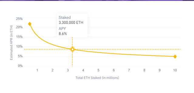 APY Chart for ETH 2.0 Staking