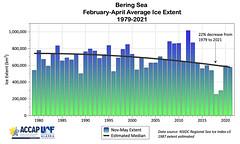 Bering Sea Feb-Apr Ice Extent