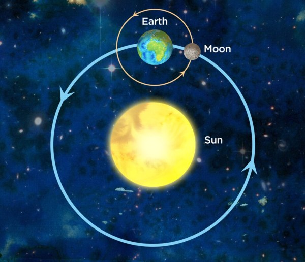 Earth, Moon and Sun system | Illustration used in Siyavula ...