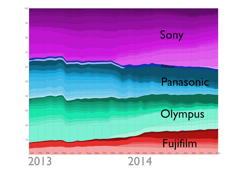 Mirrorless camera ownership on Flickr 2013-2014