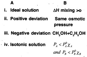 Plus Two Chemistry Chapter Wise Questions and Answers