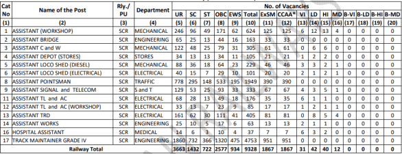 RRC SCR Group D (Level 1) Recruitment 2019: Application Form, Last Date, Vacancy, Exam Date
