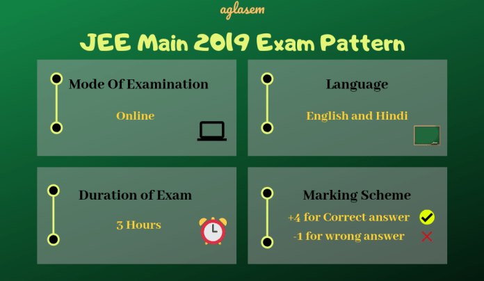JEE Main Exam Pattern