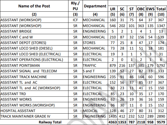 RRC SR Group D (Level 1) Recruitment 2019: Application Form, Exam Date, Vacancies