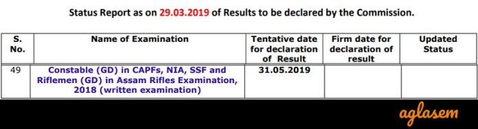 Status report of SSC GD Constable 2018