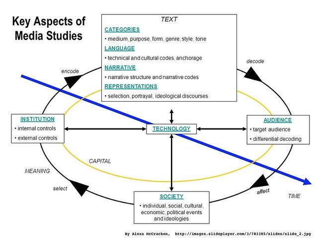 media studies aspects