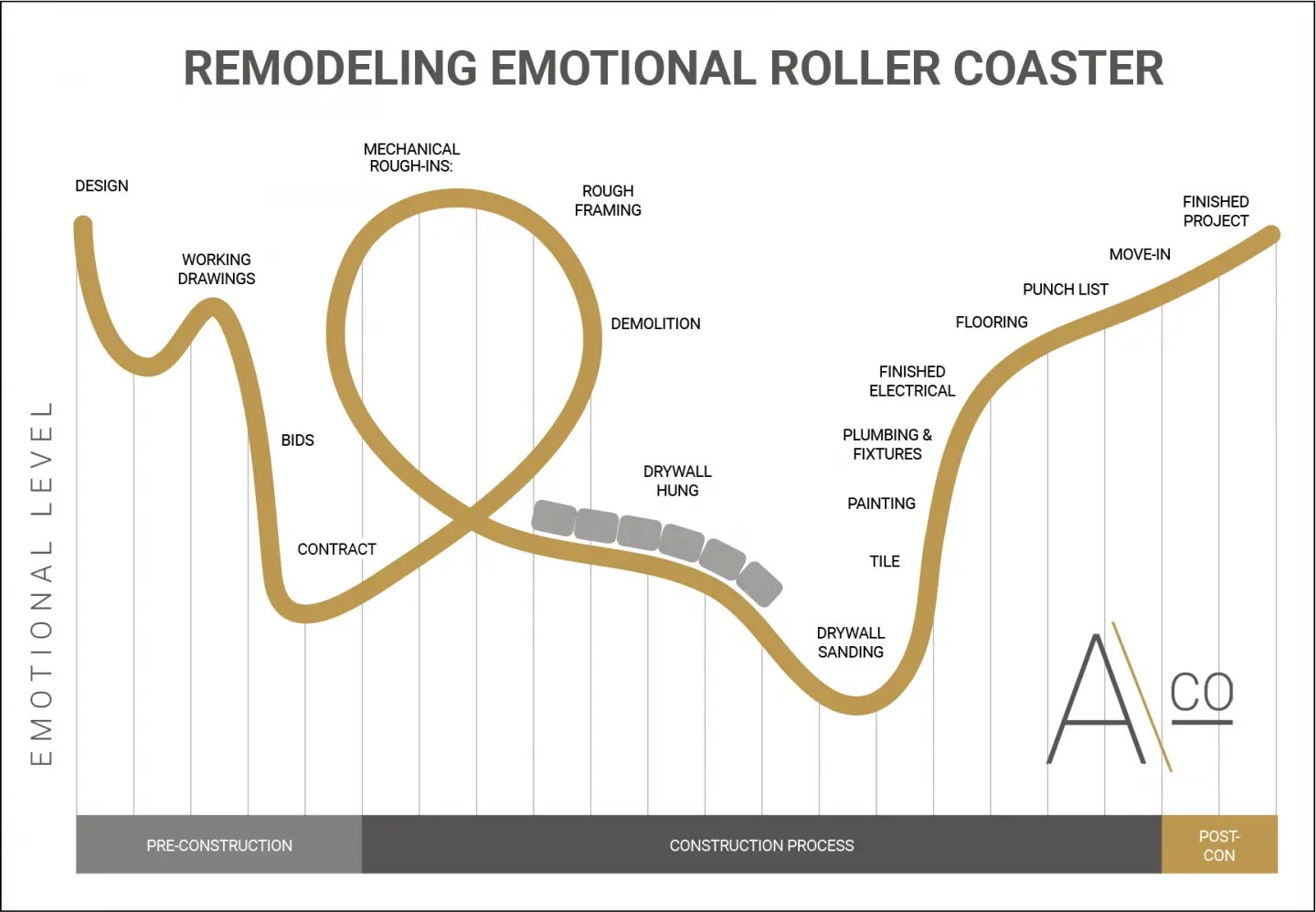 The Remodeling Emotional Rollercoaster