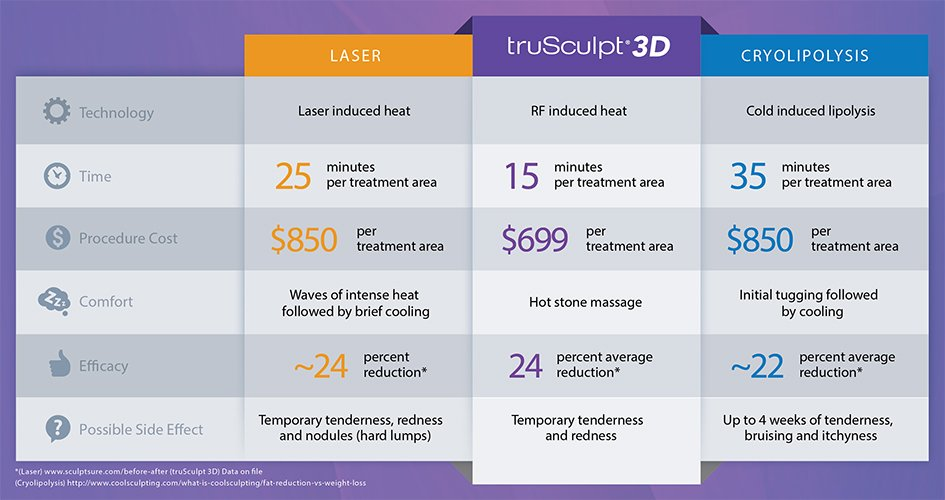 trusculpt-vs-competitors-1