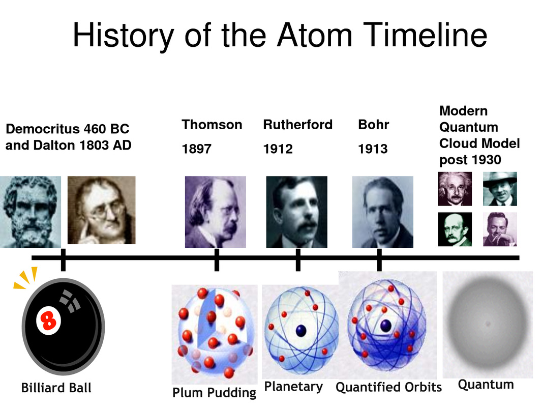 Atoms Protons Electrons And Neutrons
