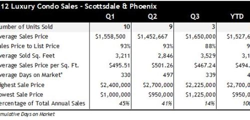 Scottsdale Phoenix AZ Luxury Condo Sales Q1 Q3 2012
